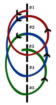 Western Dressage Exercise – Shifting Circles with Poles