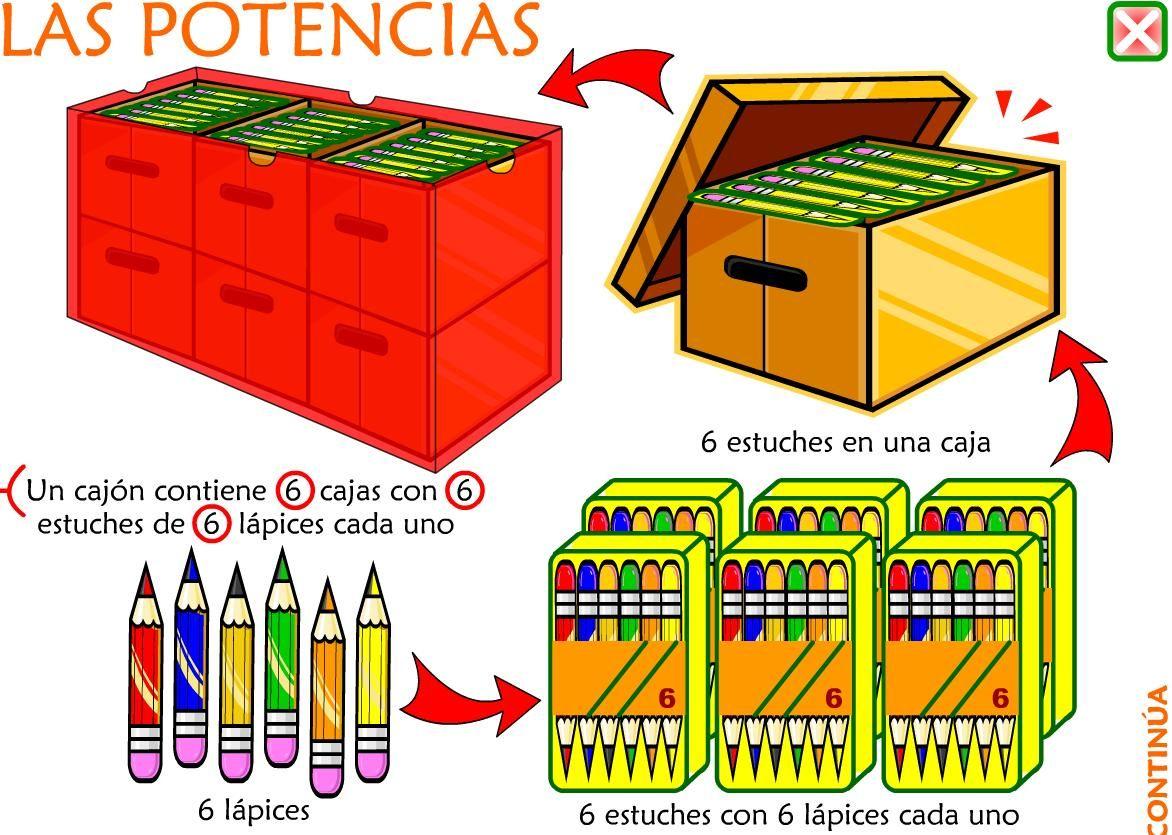 Juega Y Aprende Con Las Potencias Potencias Matematicas Ejercicios Matematicas Primaria Matematicas Fracciones