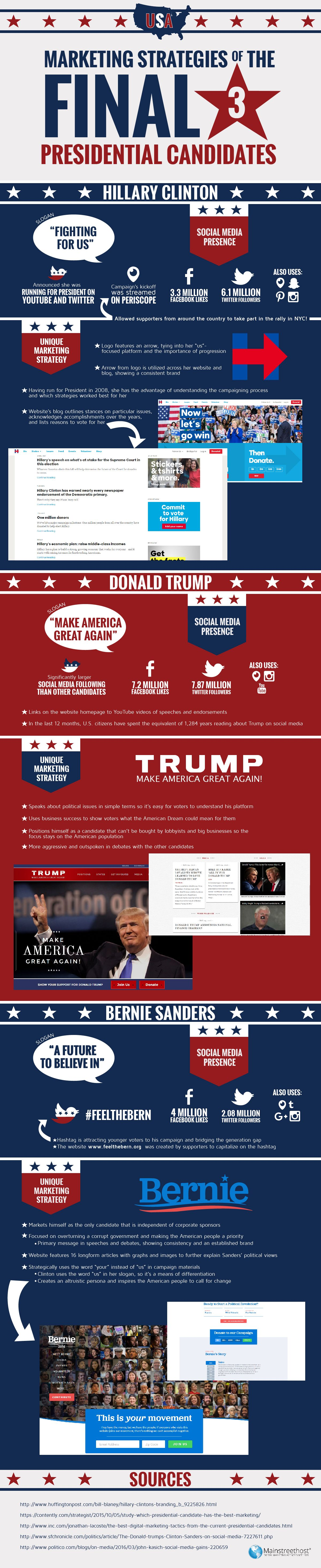 Marketing Strategies Of The Final 3 Presidential Candidates #Infographic