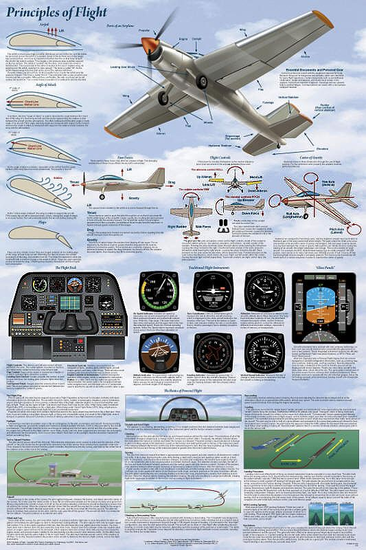 Principles of Flight how to fly poster Aviation
