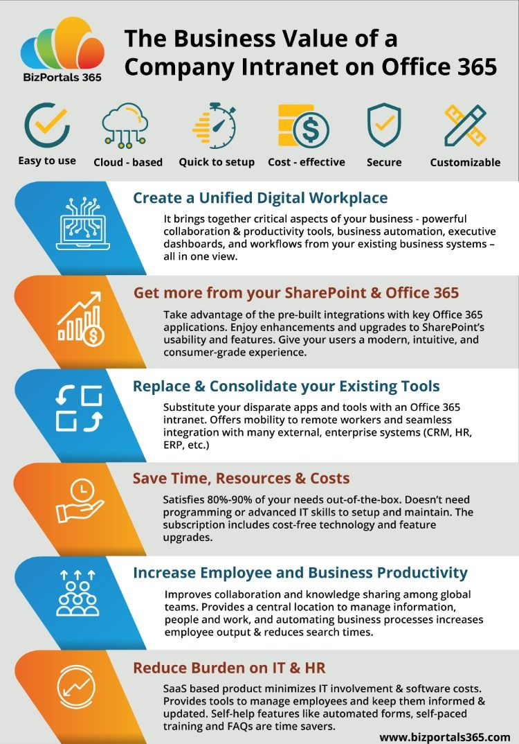 The Business Value Of A Company Intranet On Office 365 Business Systems Office 365 Office 365 Infographic