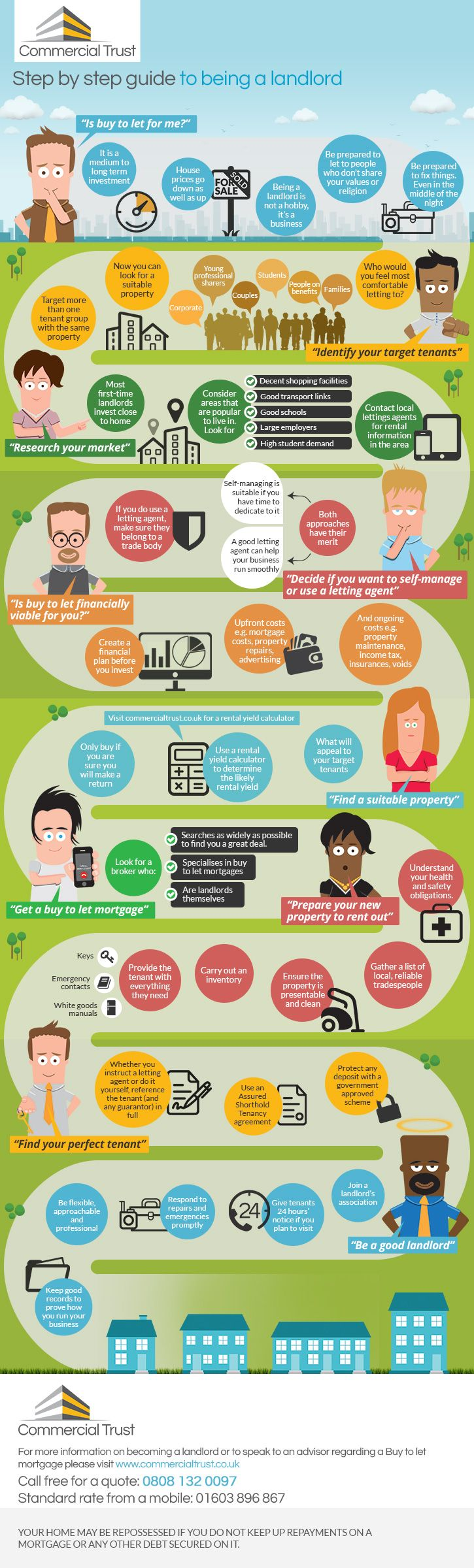 Guide To Being A Landlord Infographic Being A Landlord Rental Property Investment Buy To Let Mortgage