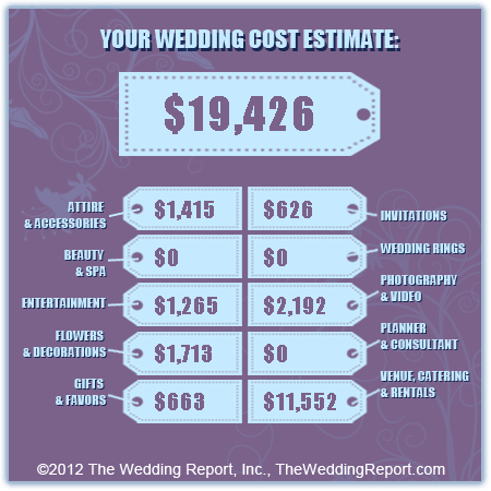 Better Than A Wedding Budget Calculator The Wedding Cost Estimator Http Www Costofwedding Wedding Budget Calculator Average Wedding Costs Wedding Costs