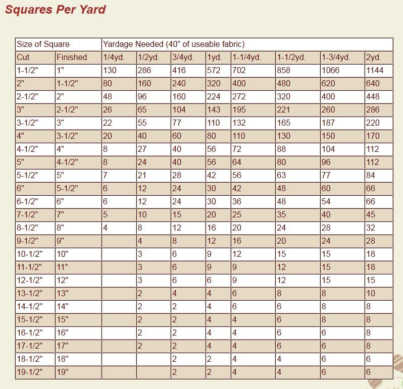 A Quick Chart For How Many Squares You Can Cut Out Of Up To 2 Yards