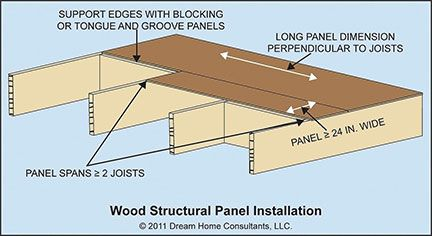 Image Result For Plywood Span Rating Tongue And Groove Panelling Tongue And Groove Installation