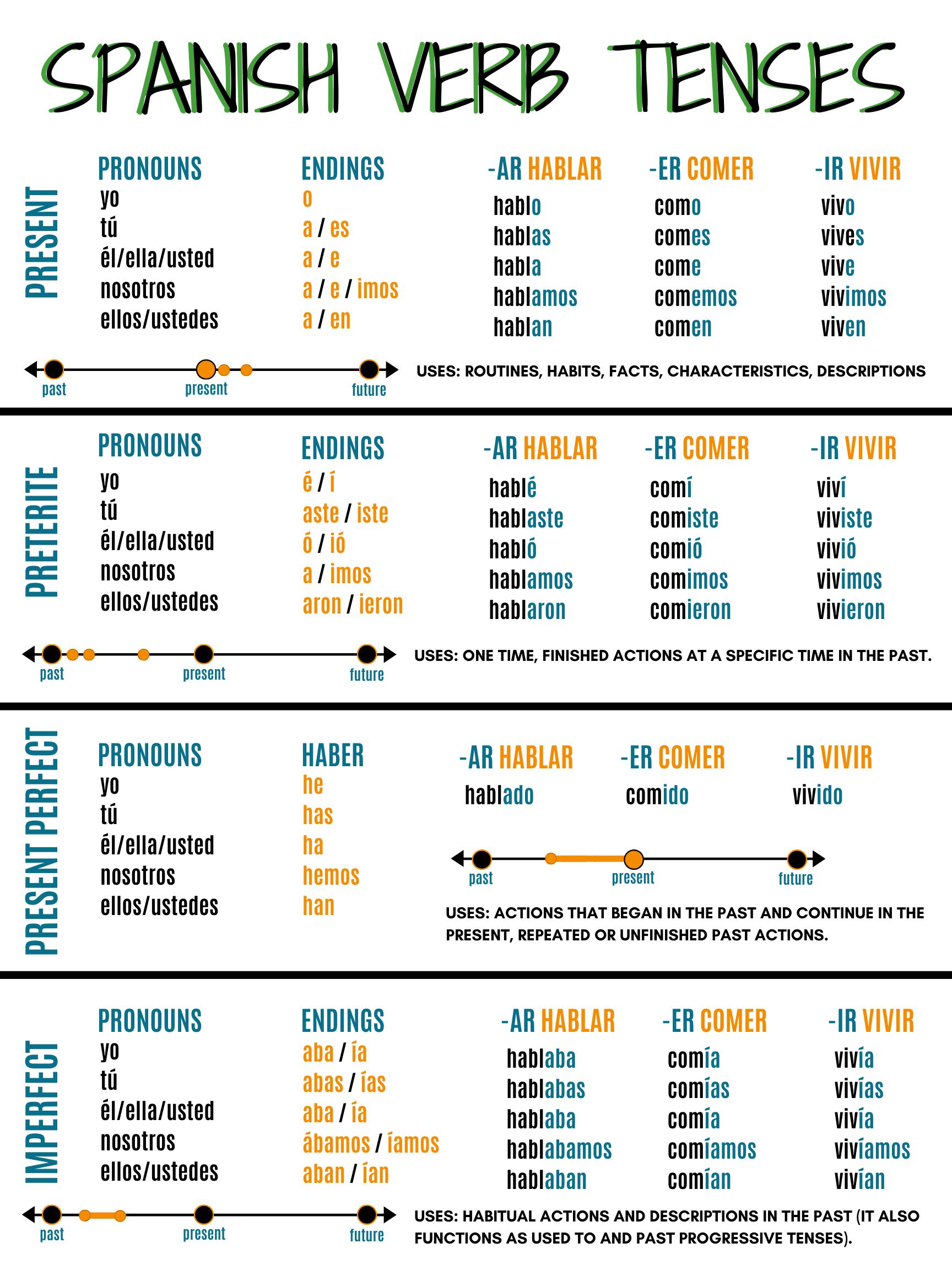 Science  #spanish #language spanish language, learning spanish, spanish workshee...