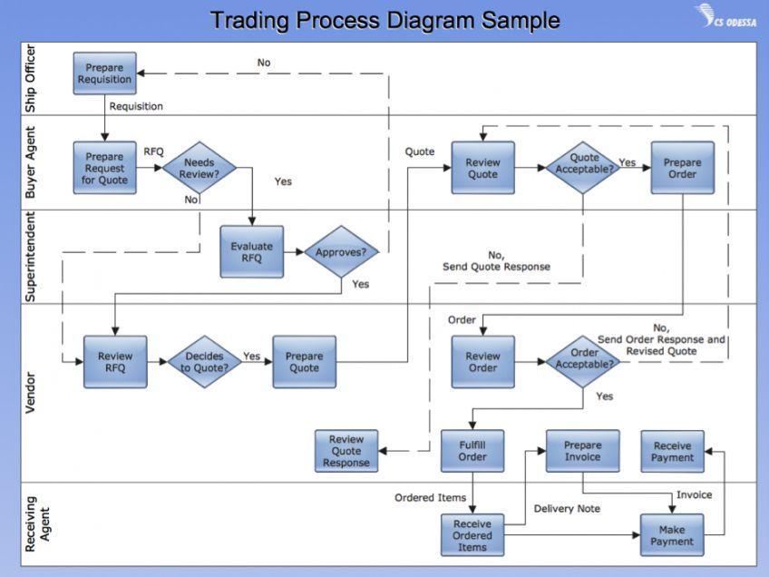 Project Management Process Flow Chart Template In 2021 Process Flow Diagram Process Flow Chart Process Flow Chart Template Working flow chart template