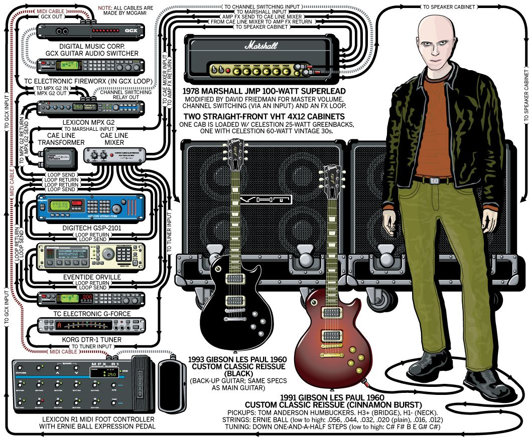 Guitar Rig Diagram Wiring For Clarion Car Stereo A Detailed Gear Of Billy Howerdel S Perfect Circle Stage Setup That Traces The Signal Flow Equipment In His 2004