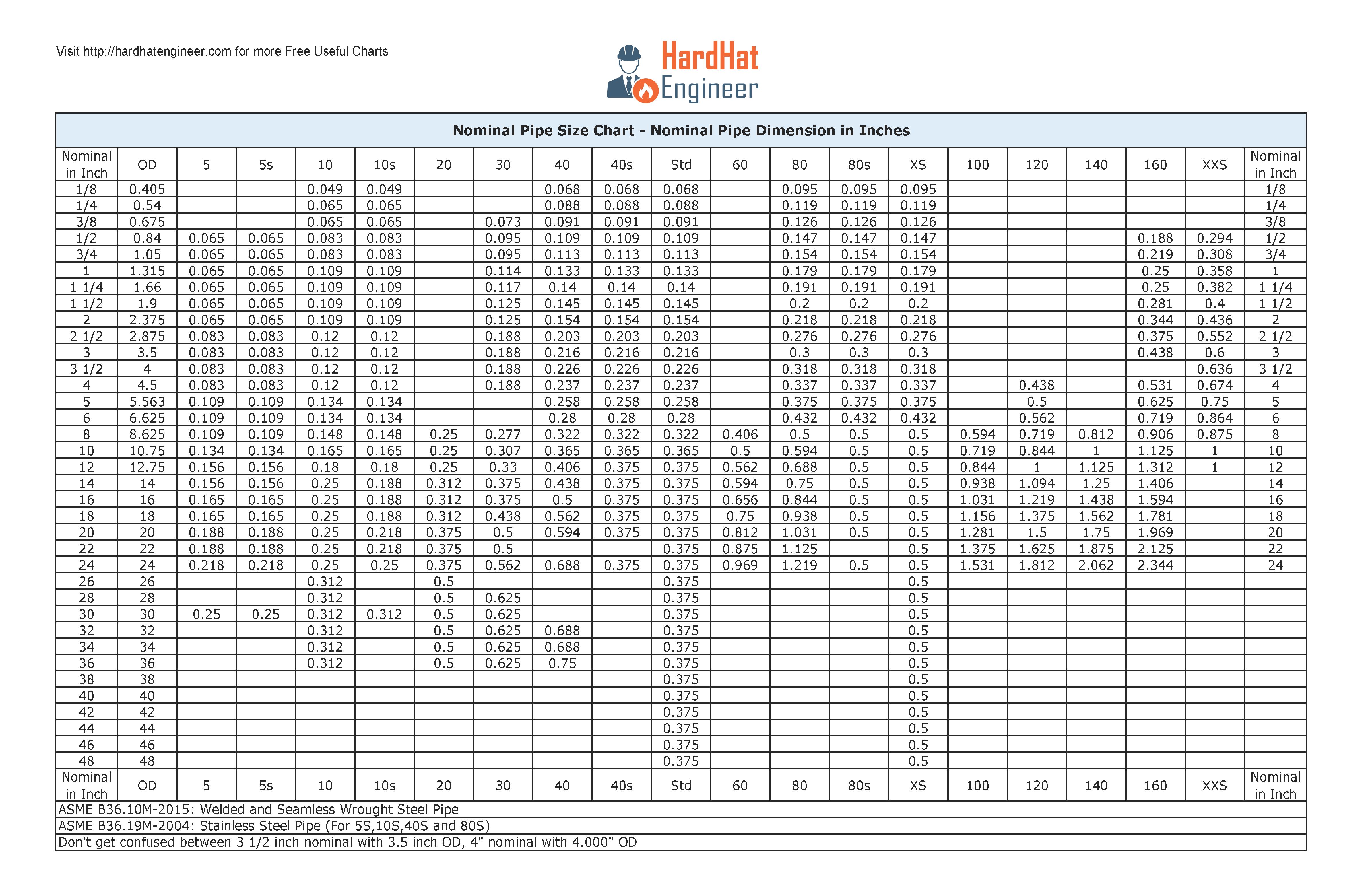 Pin On Chart