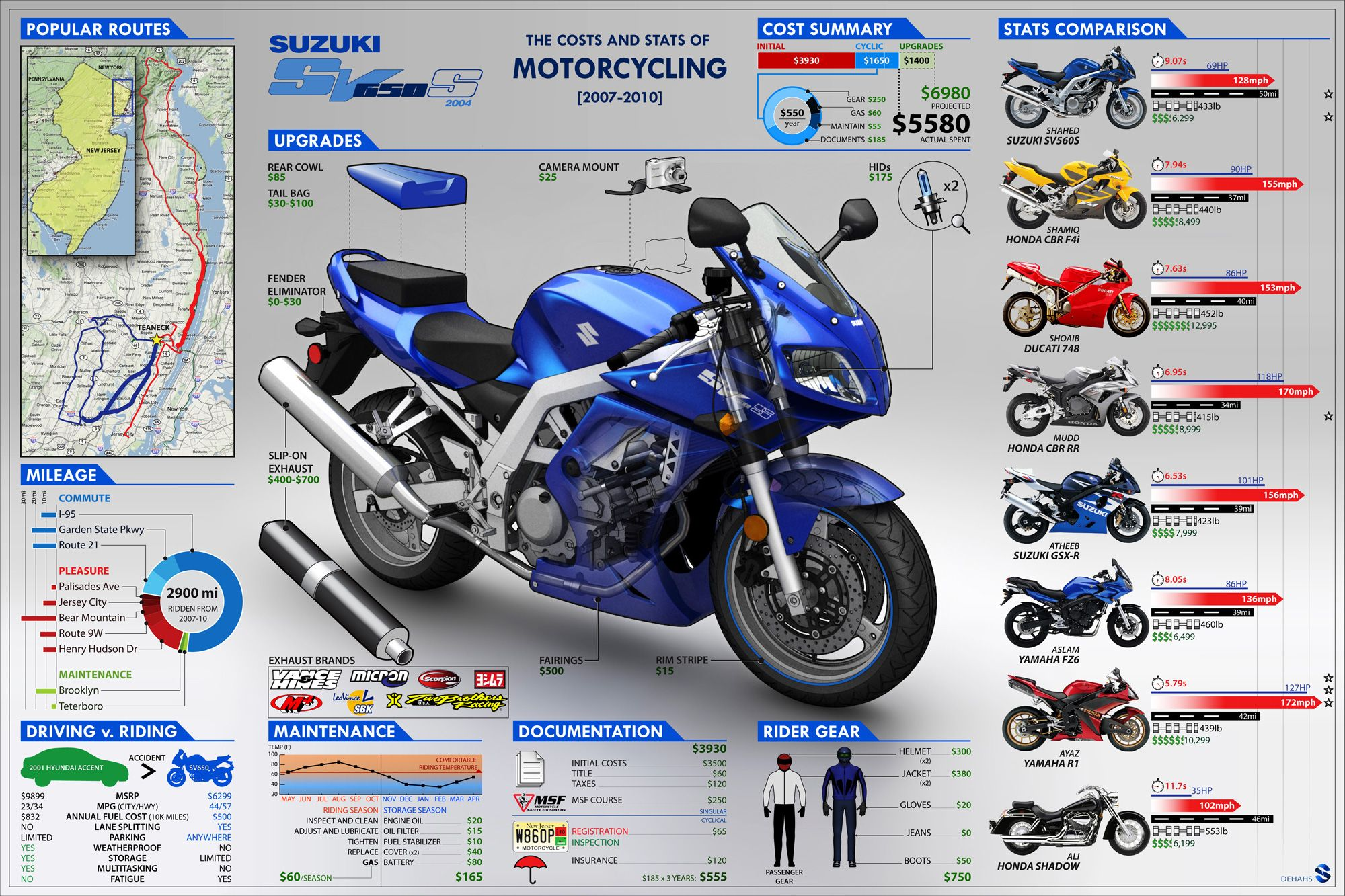 sv650 infographic by dehahsviantart on deviantart