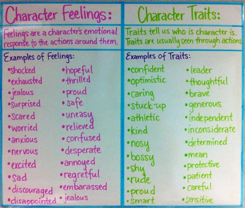 Anchor Chart for Character Feelings/Traits