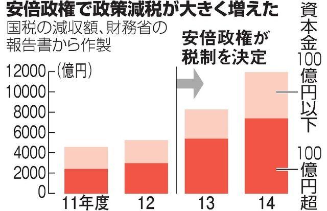 写真 図版 安倍政権で政策減税が大きく増えた 政策 朝日 新聞 デジタル 民主党