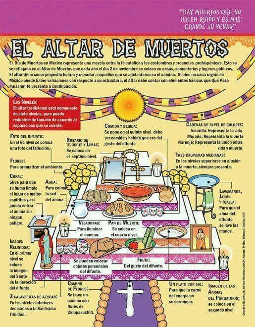 El Altar De Muertos Actividades Dia De Muertos Altares De