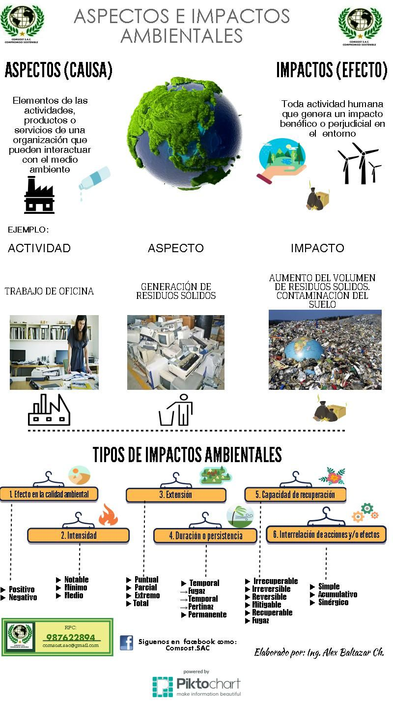 Aspectos E Impactos Ambientales Problema Ambiental Ambientales Medio Ambiente