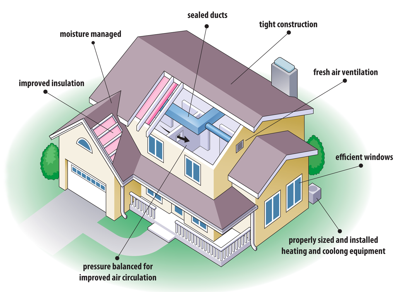 energy efficient house plans diagram showing the various aspects of