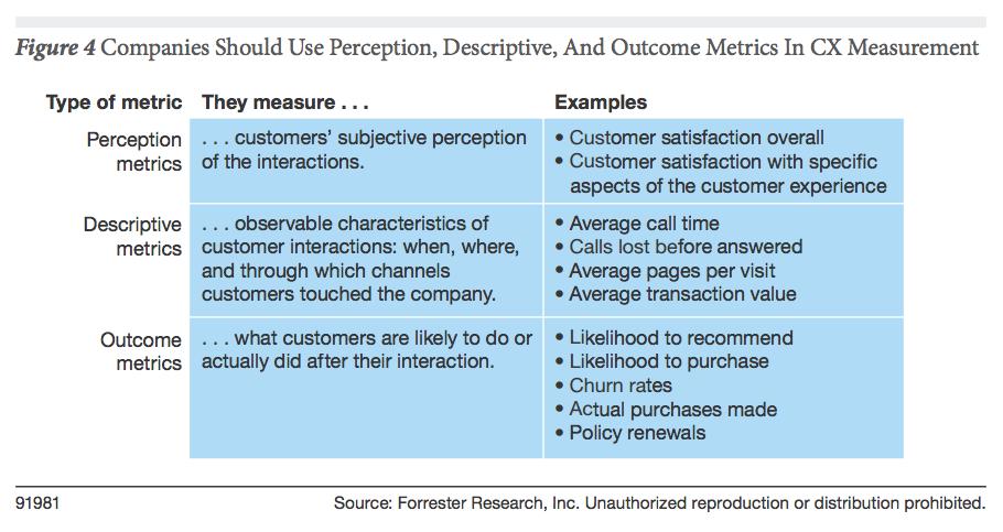 Companies Should Use Perception Descriptive And Outcome Metrics