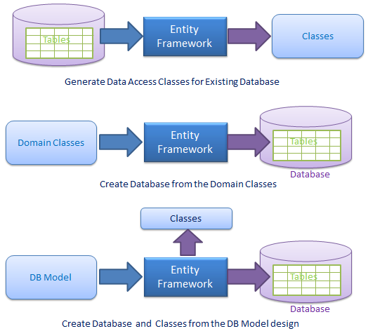 What Is Entity Framework Entity Framework Framework Coding