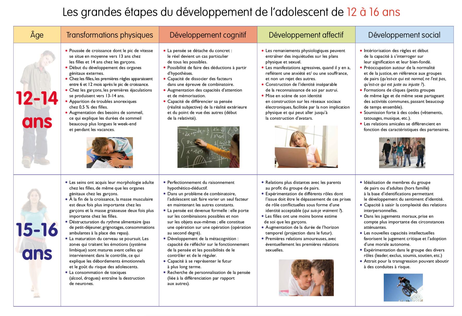 Les Grandes Etapes Du Developpement De L Adolescent De 12 A 16 Ans Adolescent Gestion Des Emotions Developpement