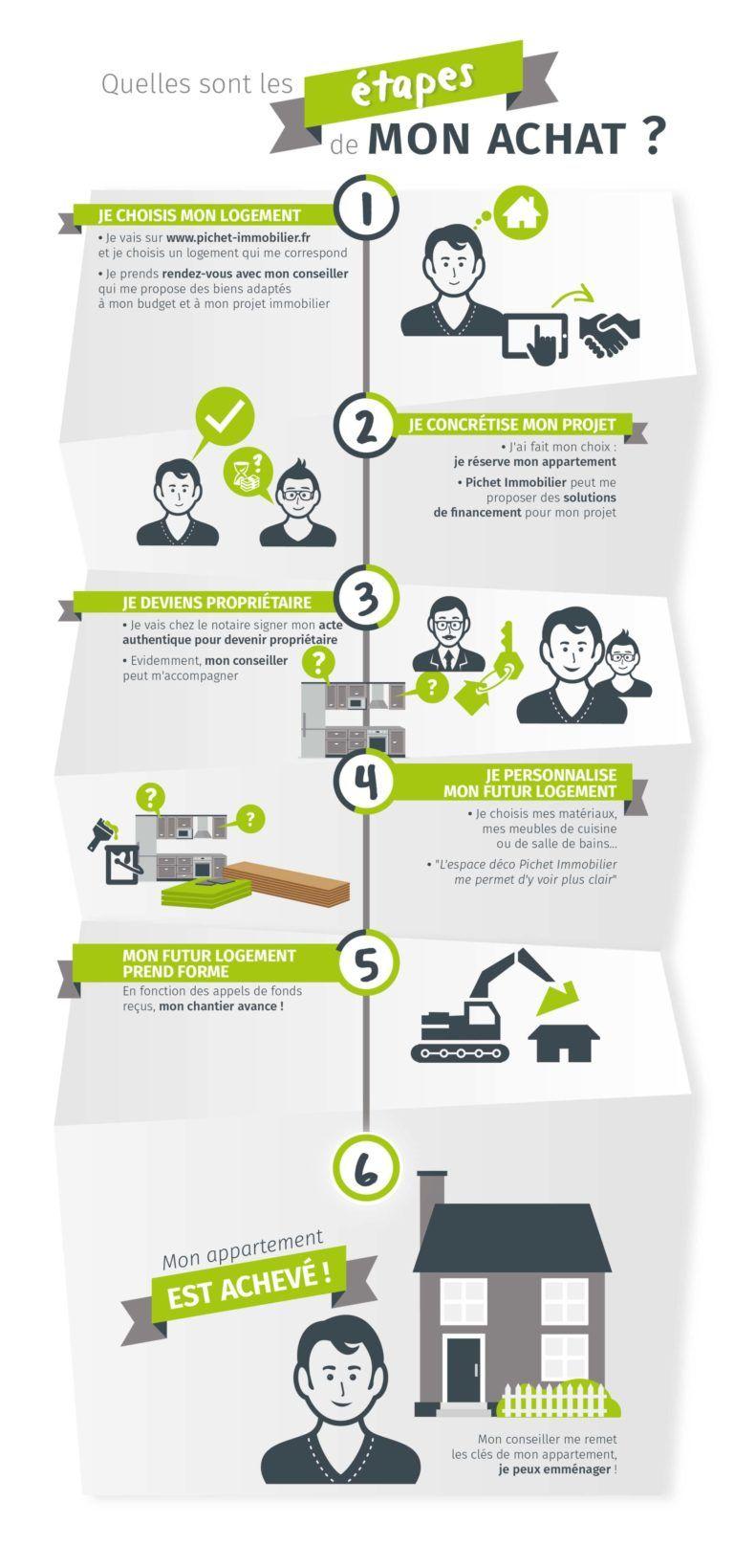 Infographie Pichet Immobilier Agence Web Infographie Cv Creatif