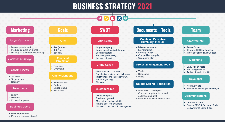 Business Strategy Mindmap Template