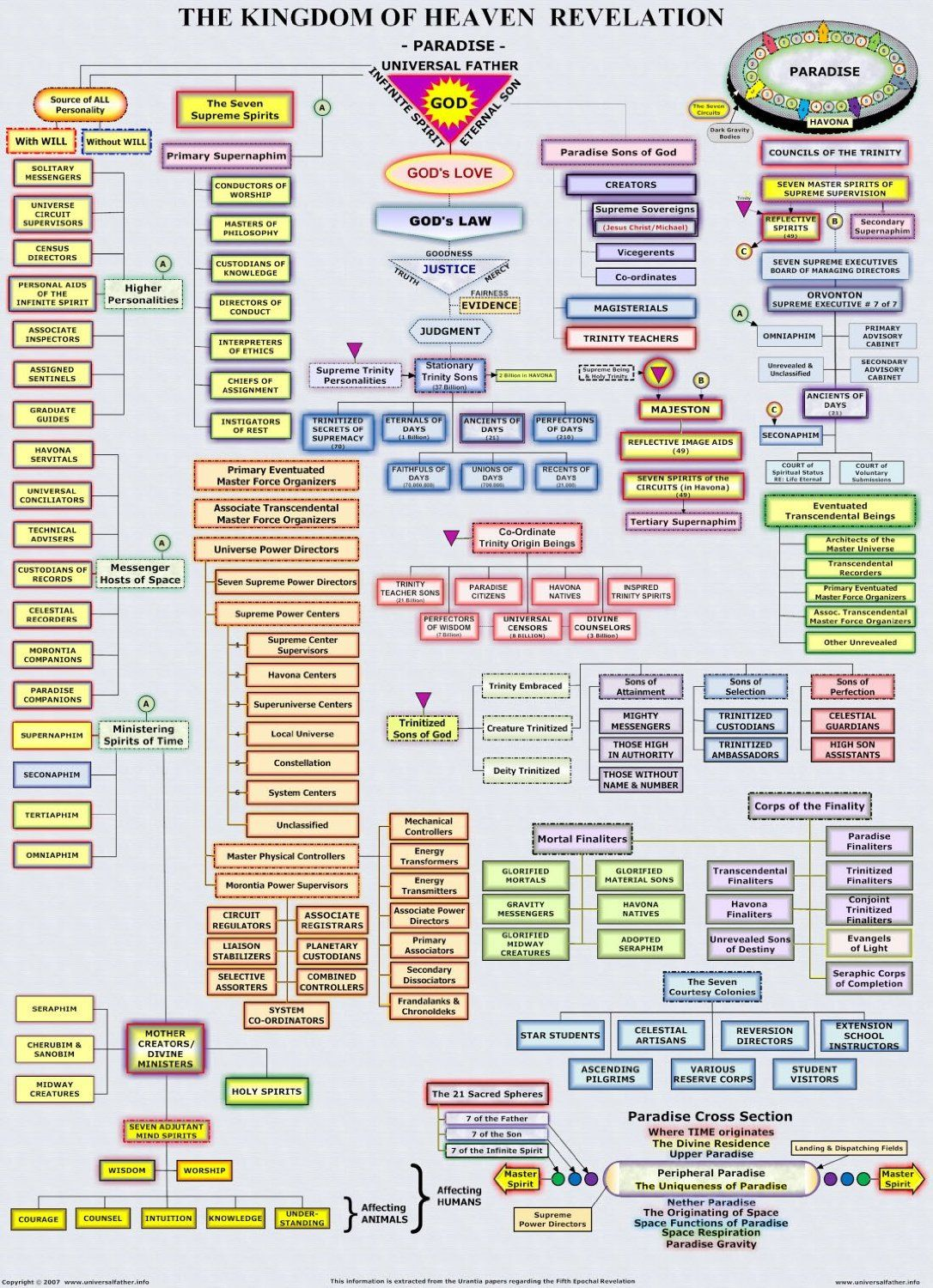 Memory Hierarchy Diagram 2001 Dodge Trailer Wiring P Discovering The Urantia Book Fabric Accessories