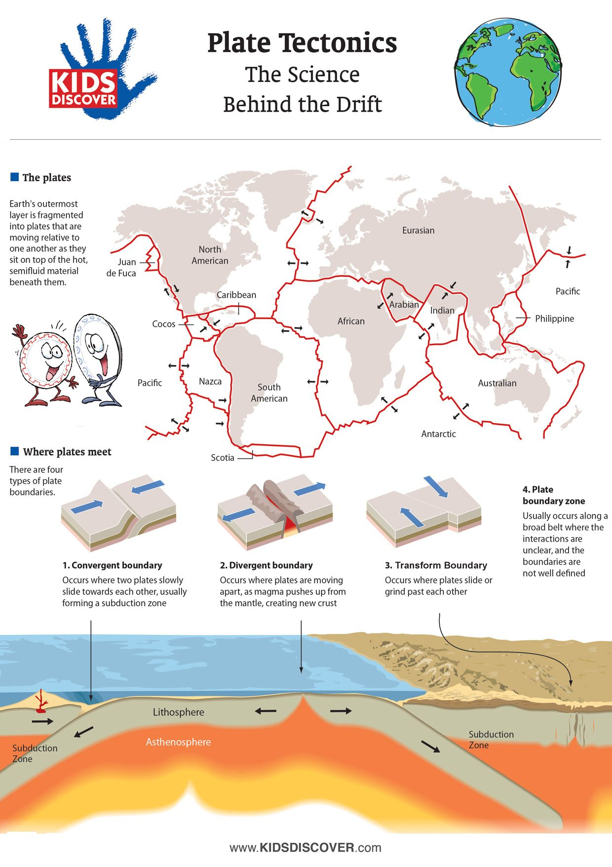 Infographic: Plate Tectonics - KIDS DISCOVER   Earth science [ 1755 x 1240 Pixel ]