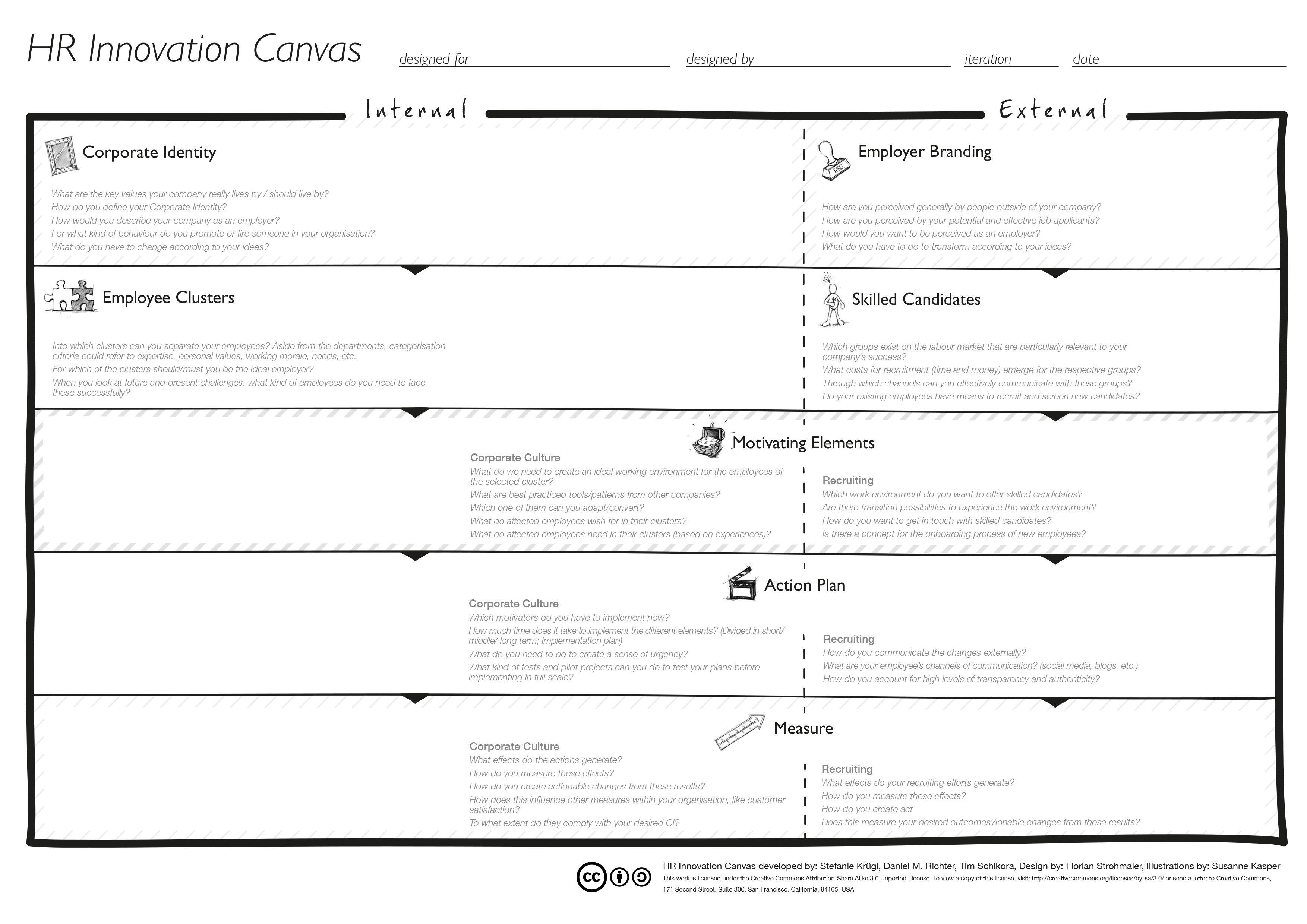 der hr innovation canvas ist ein toolset um ausgehend von einer hr innovation canvas for company culture