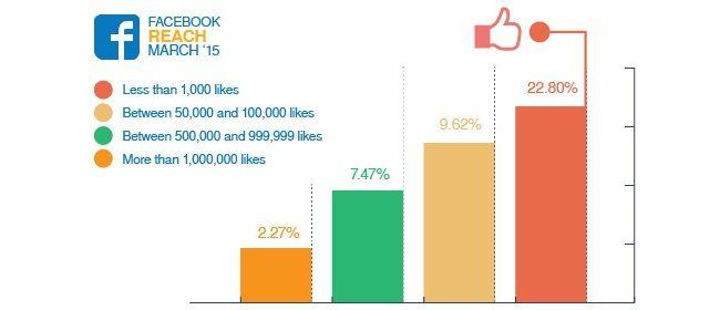 Organische Reichweite auf Facebook