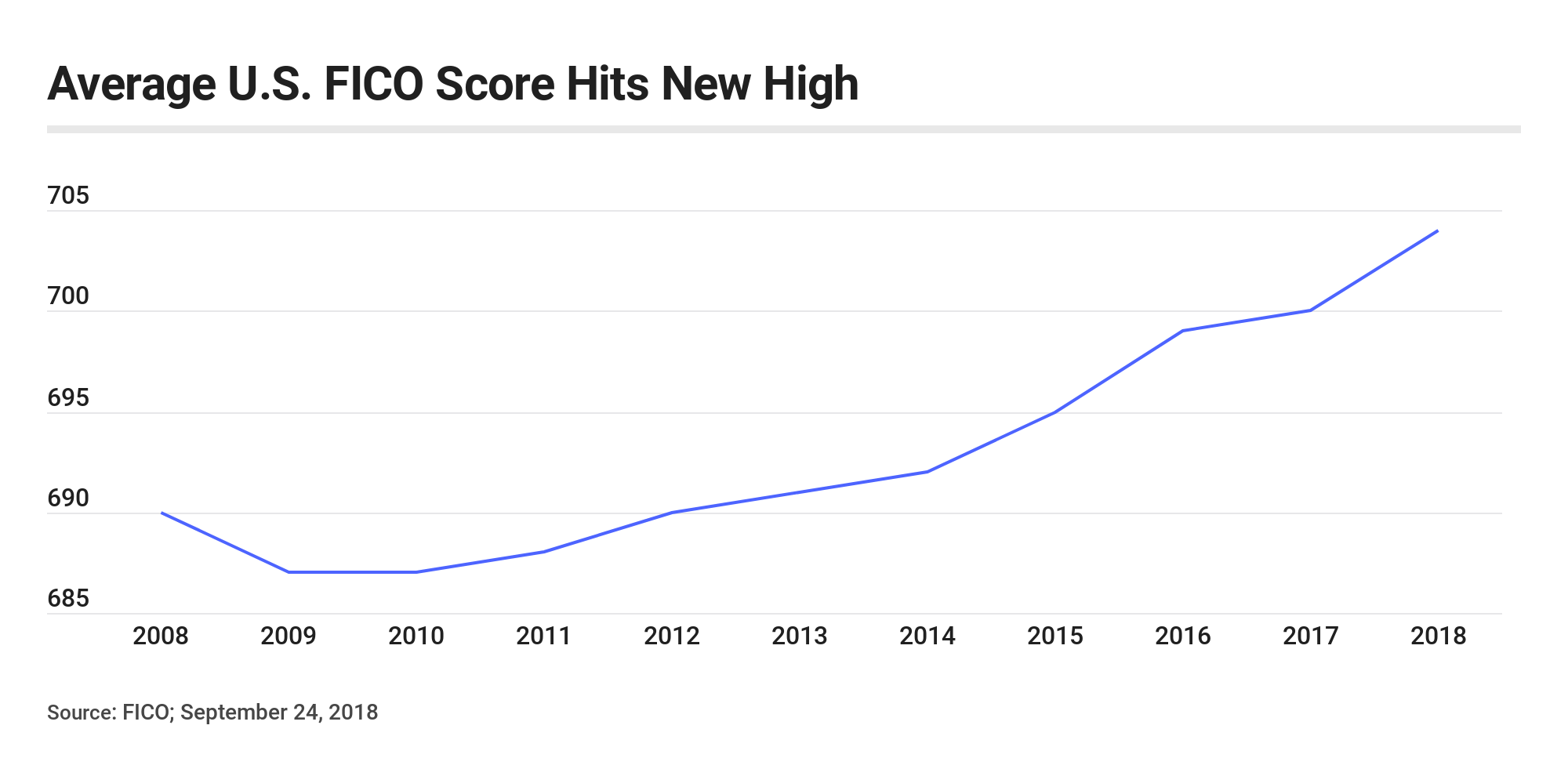 This Is The Average Fico Credit Score How Do You Stack Up Bankrate Com Fico Credit Score Credit Score Scores
