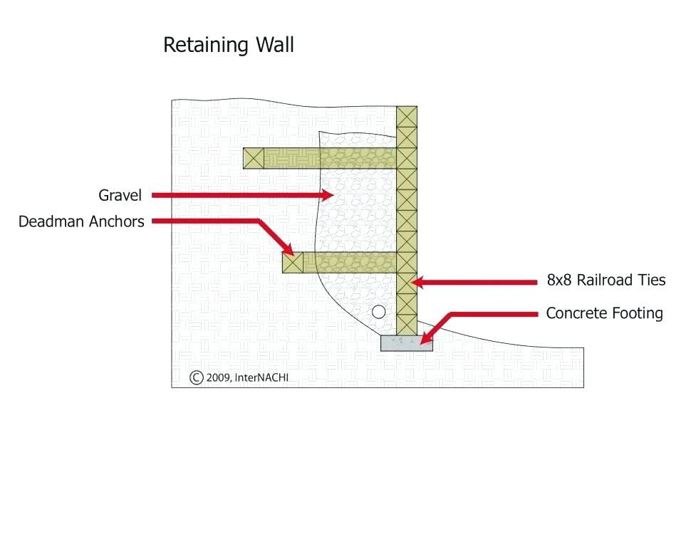 Image Result For Railroad Tie Wall Construction Concrete Footings Railroad Ties Retaining Wall