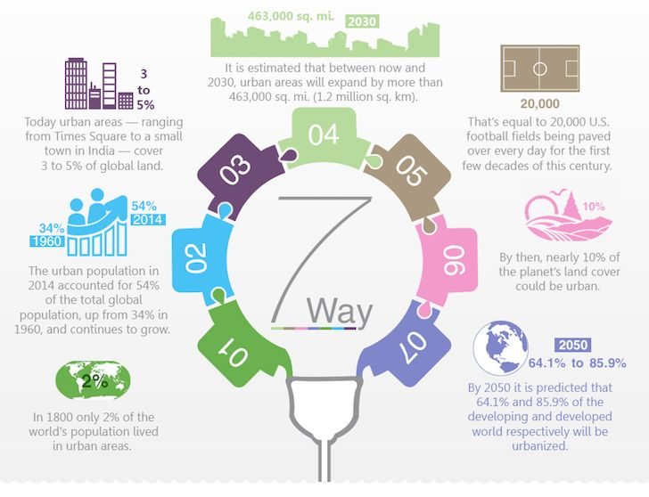 Infographic How Urbanization Affects The Environment