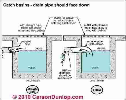 Gutter And Downspout Details C Carson Dunlop Associates