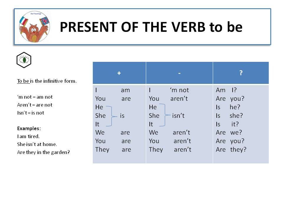 TO BE verbe être en anglais #english #anglais #be #present #grammaire #grammar #learnEnglish # ...