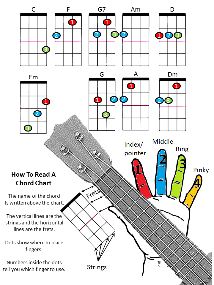 Ukulele color chart. Available in color, black and white ... | Musik ...