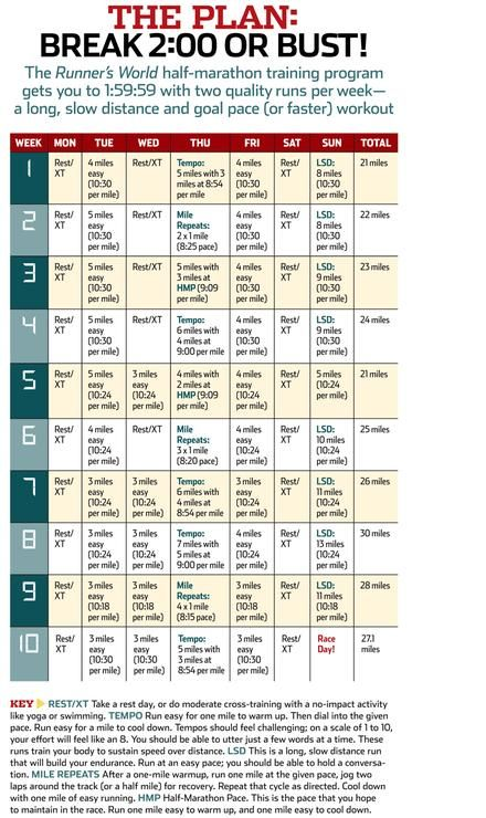 Today is the start of my half marathon training plan My race is - marathon pace chart