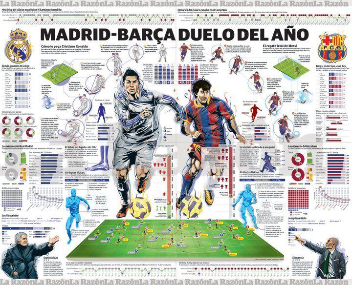 MADRID BARCA: Duelo del año, por Diario La Razón