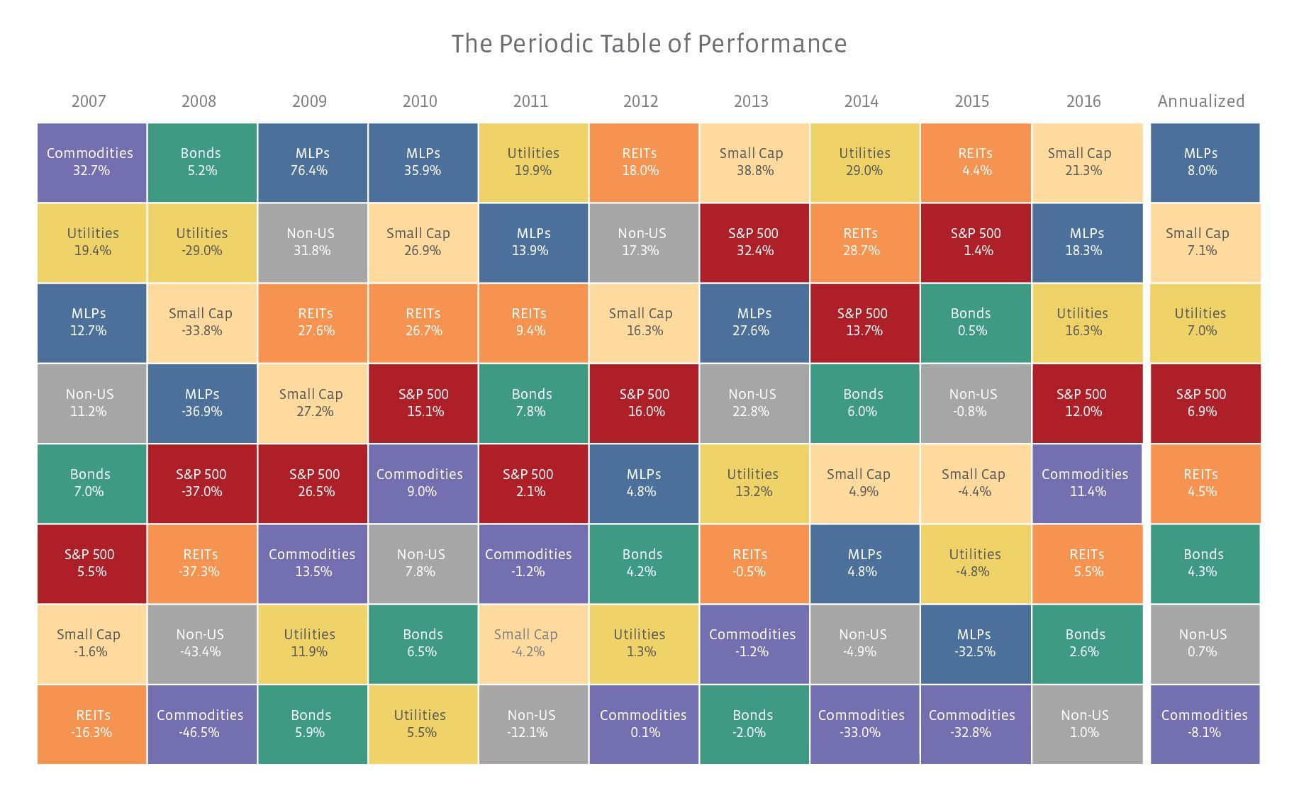 Investment Performance In Periodic Table Format
