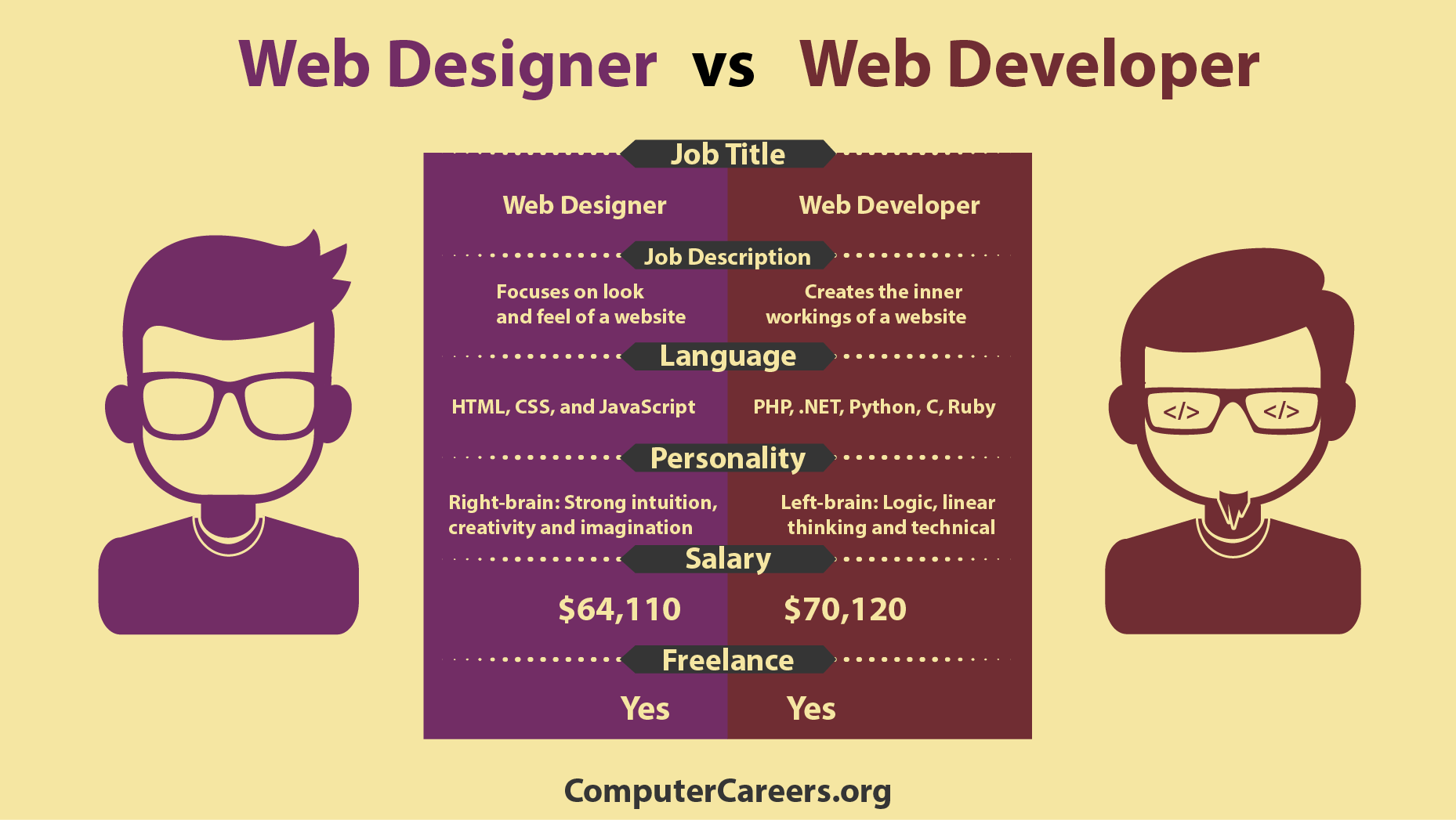 Infographic Web Designer Vs Web Developer Computercareers Org Learn Web Design Web Design Web Design Quotes