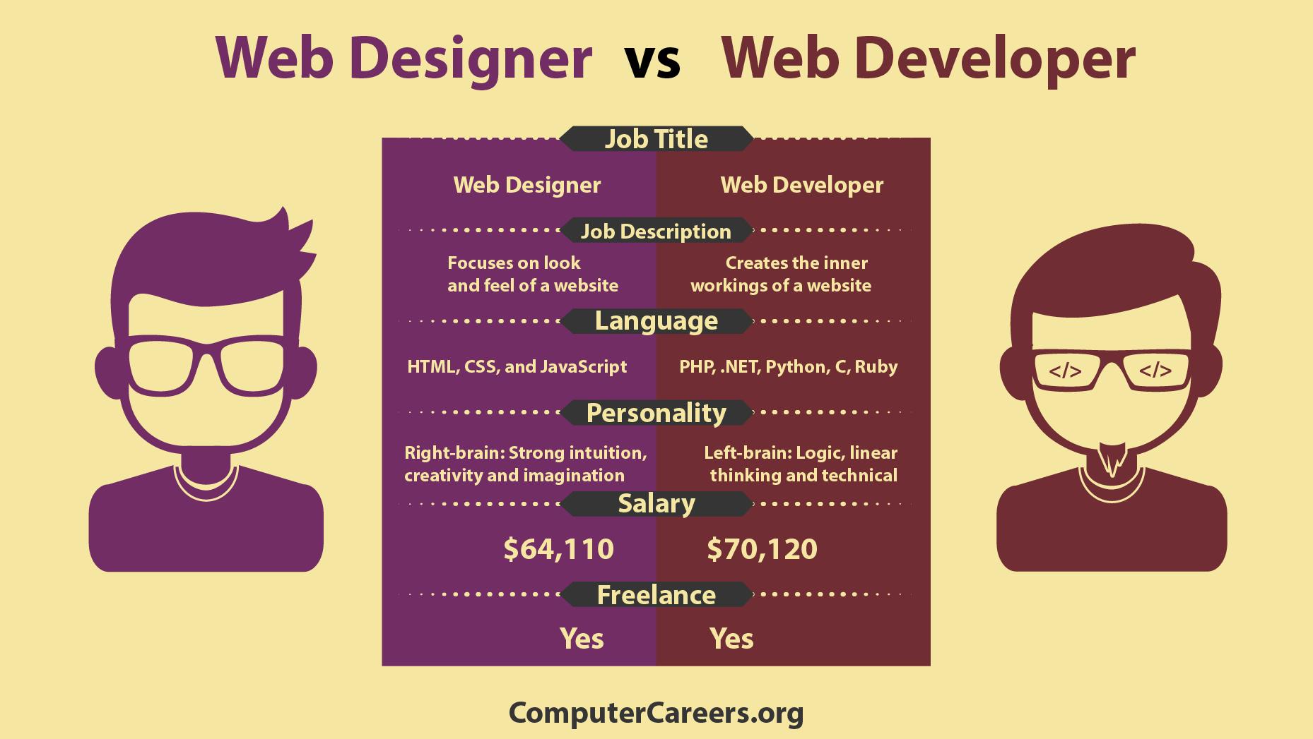 Infographic Web Designer Vs Web Developer Computercareers Org Learn Web Design Web Design Quotes Web Design