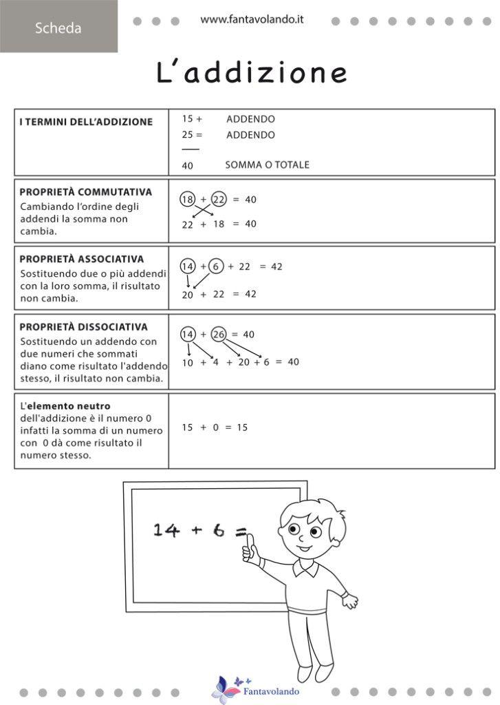 L'addizione e la sottrazione (schema riassuntivo ...