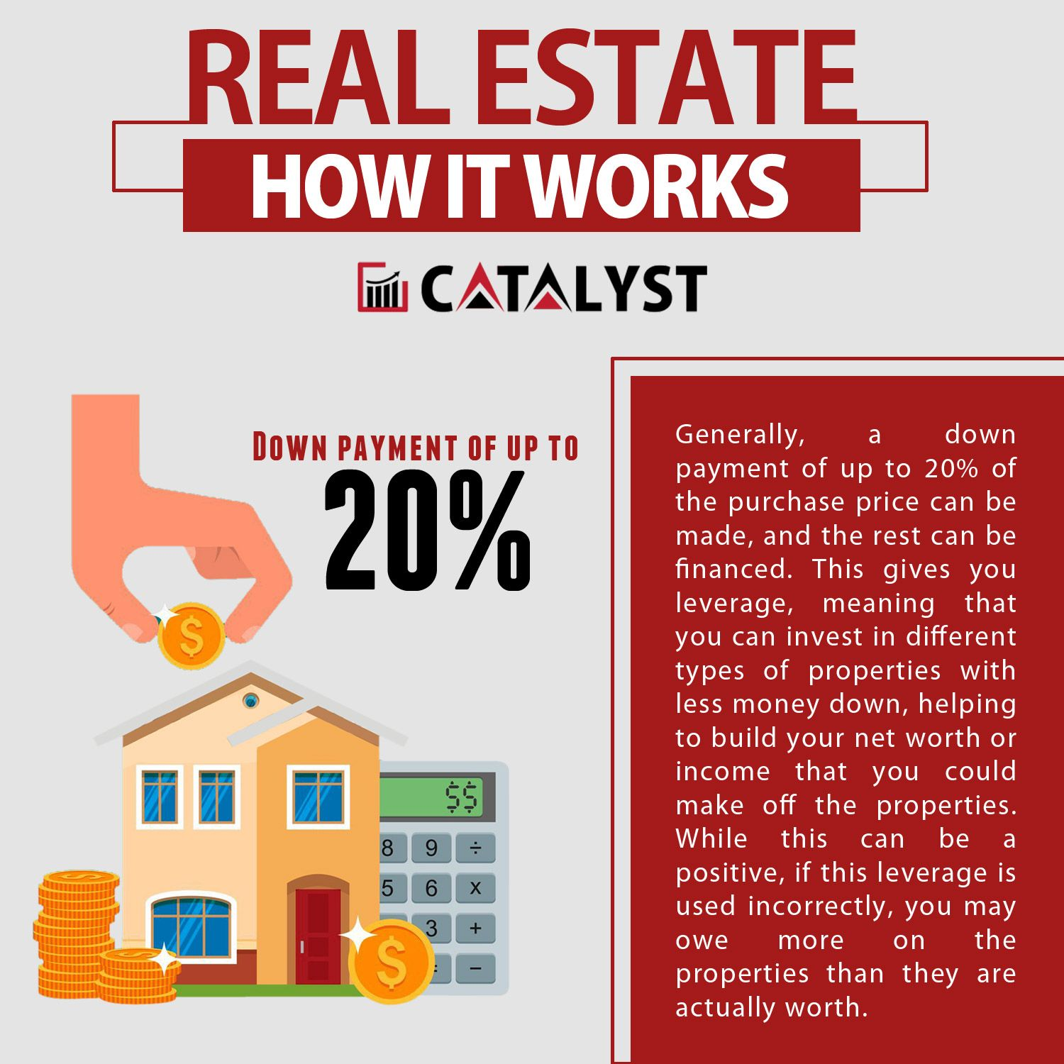 Real Estate Investment - How it Works