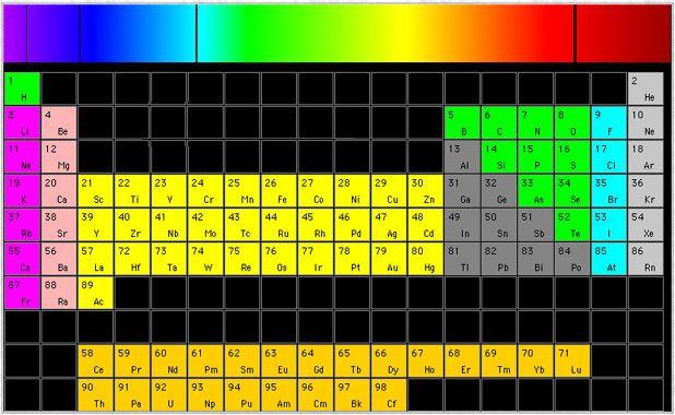 periodic table - Google-søgning Experimentarium - Eksperimenter - fresh tabla periodica unam