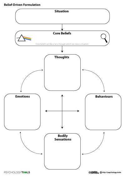 Cognitive Behavioural Therapy (CBT) belief-driven longitudinal ...