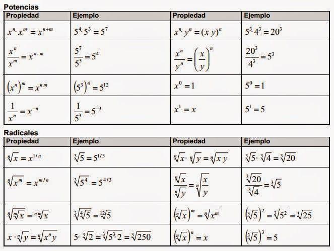 TABLAS RESUMEN PROPIEDADES OPERACIONES MATEMATICAS PDF - Google ...