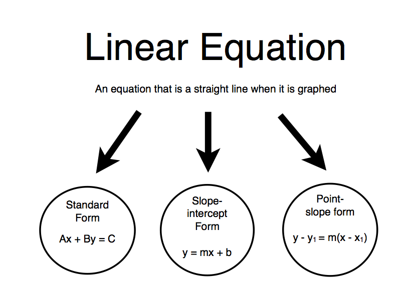 Mr Zimbelman S Algebra 1 Class Linear Equation Graphic Organizer Linear Equations Equations Graphic Organizers