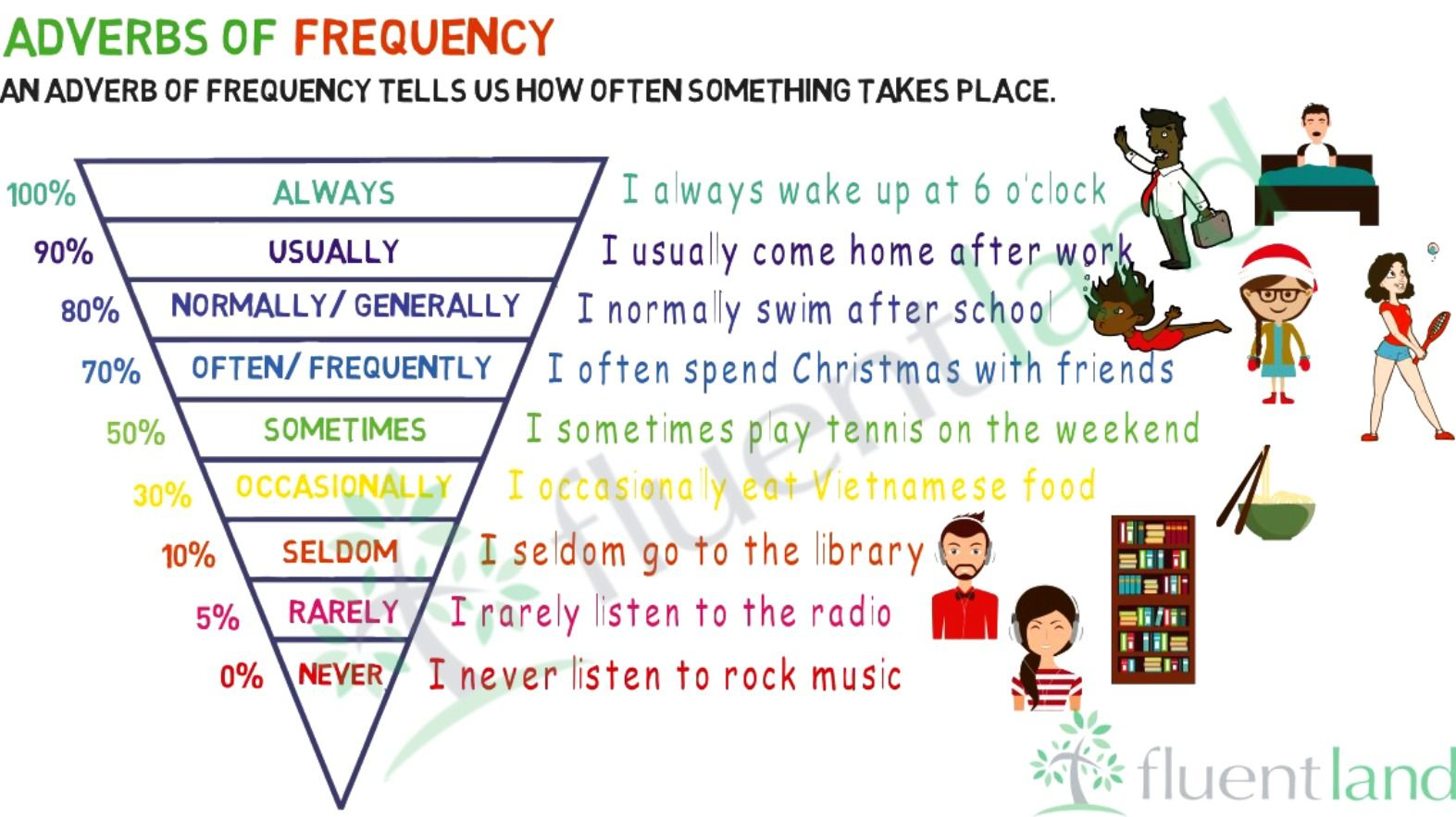 Adverbs Of Frequency List Of Adverbs Of Frequency With Useful Examples Fluent Land Adverbs English Grammar List Of Adverbs [ 883 x 1573 Pixel ]