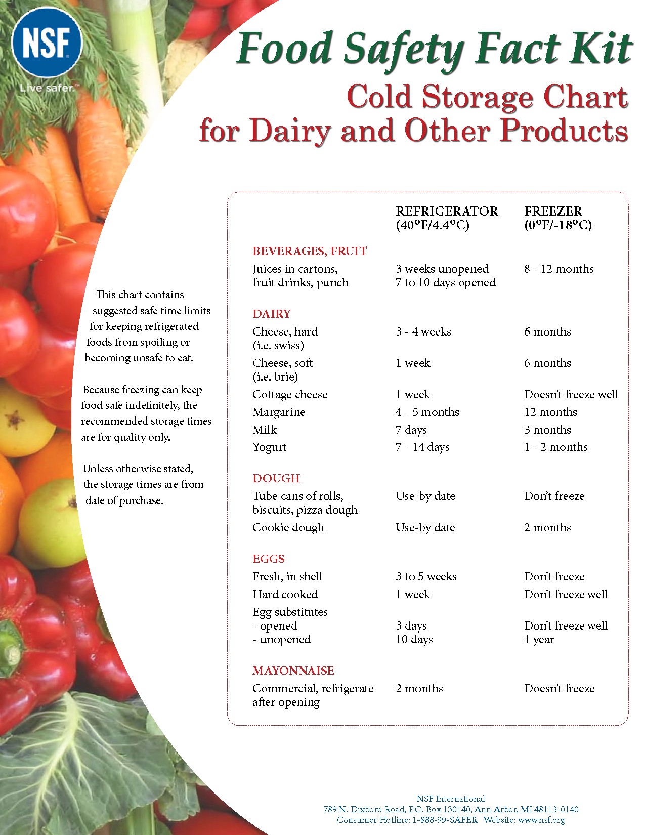 Food Safety Chart Free