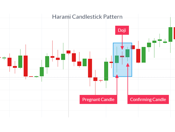 Trading Reversals With The Harami Candlestick Trading Quotes