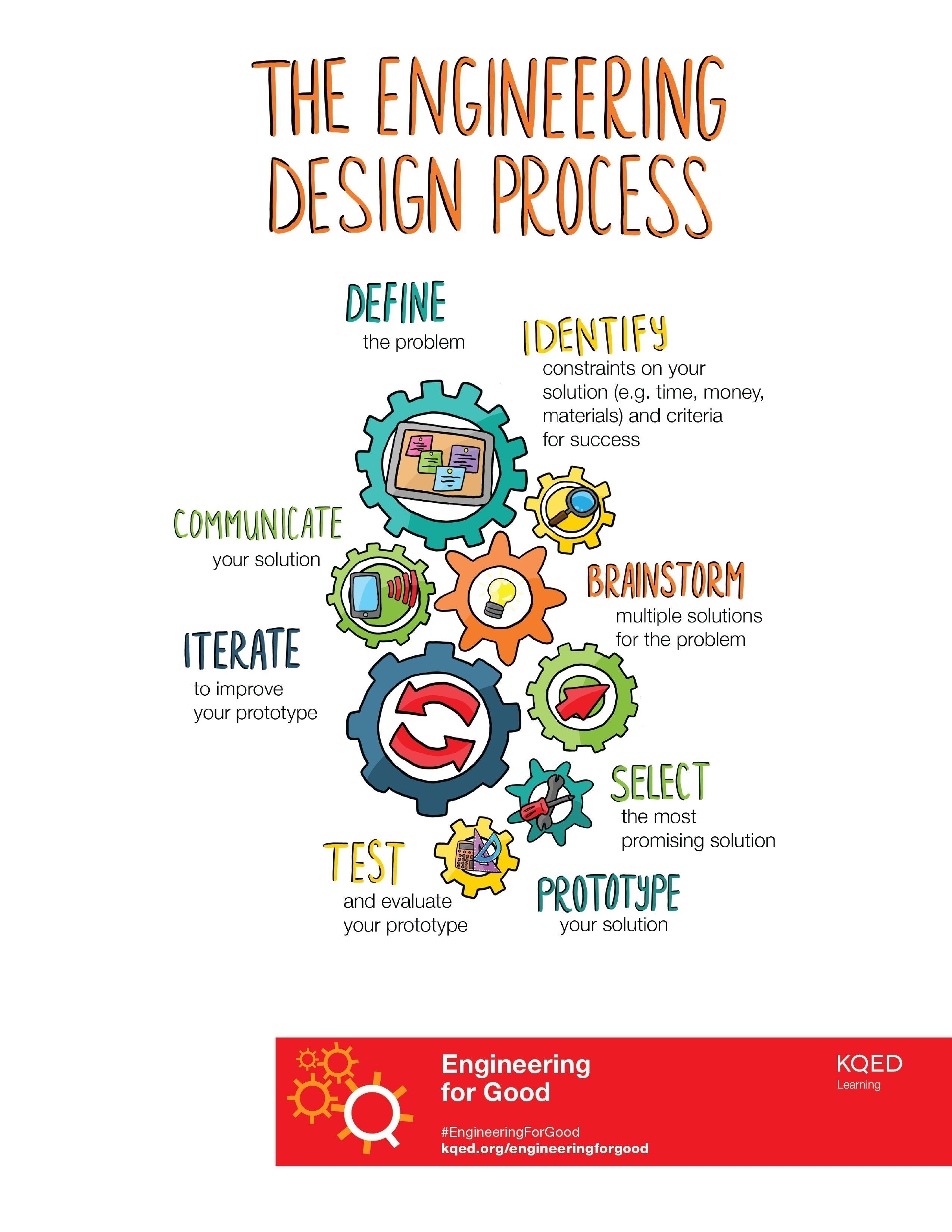 27 Engineering Design Prozess Arbeitsblatt