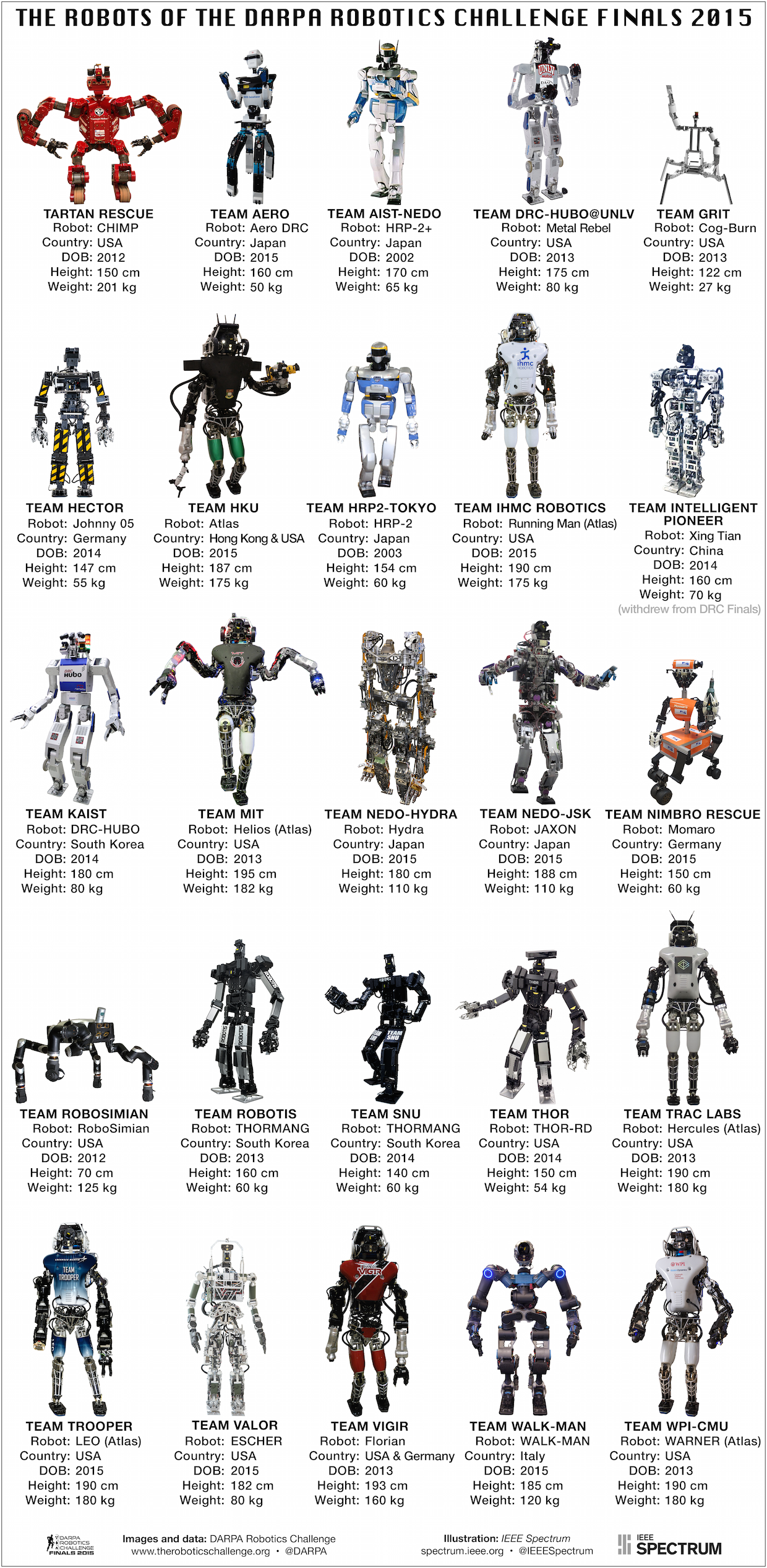 The Robits of DARPA Robotics Challenge Finals #checkitout Hashtags